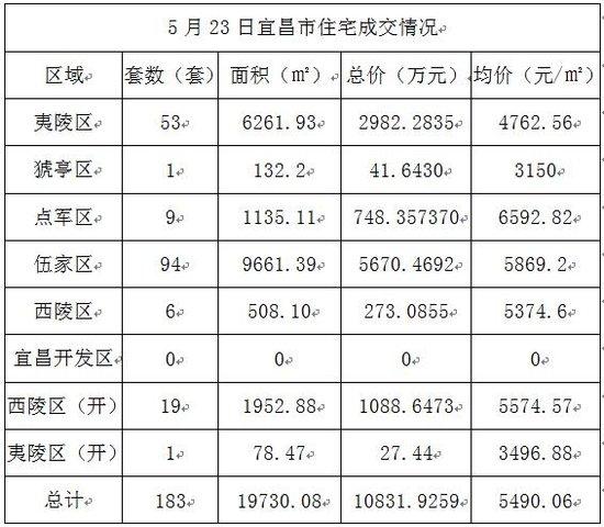 5月23日宜昌住宅成交183套 成交均价5490.06元/㎡