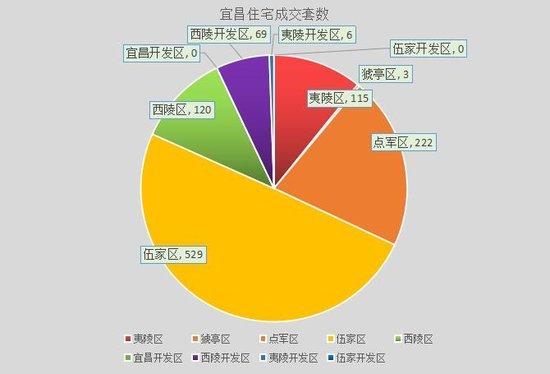上周宜昌市住宅成交1064套 楼市升温成交创6月新高