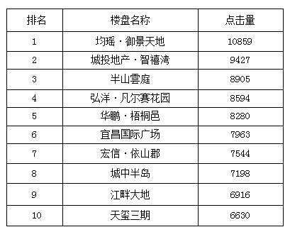 宜昌一周热点楼盘top10 御景天地加推登榜首
