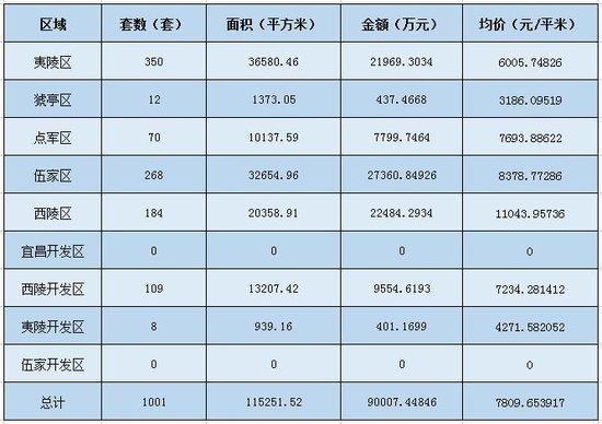 11月首周宜昌市住宅成交破千套 环比增长89.94%