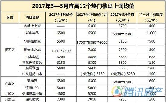 宜昌楼市上行 12个热门楼盘5月集中调价