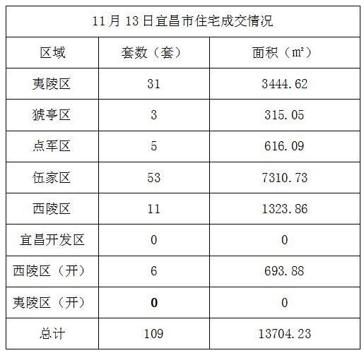 数据风暴:11月13日宜昌住宅成交109套