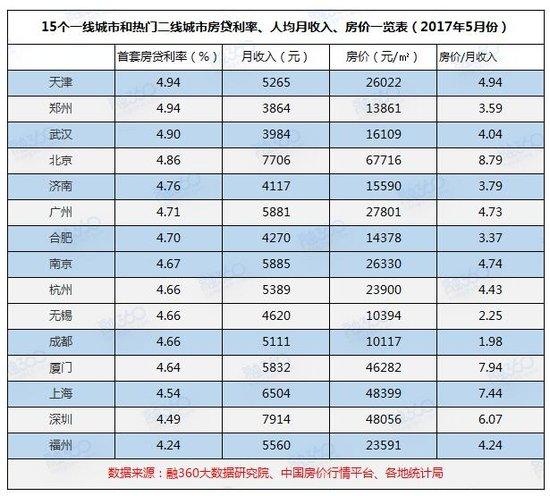 15个热门城市房贷利率排行榜 最易买房城市竟然是它