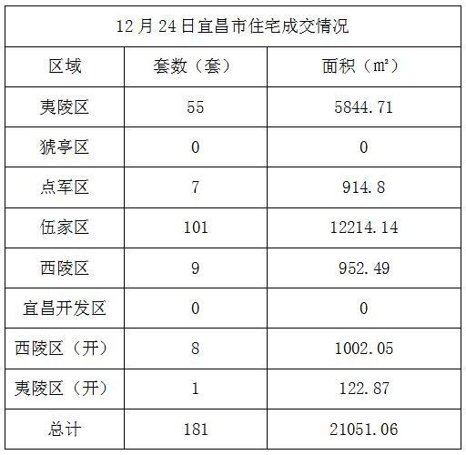 数据风暴:12月24日宜昌住宅成交181套