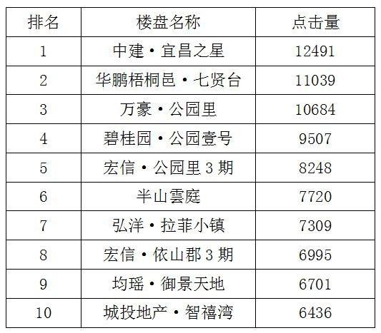 宜昌一周热点楼盘top10 中建·宜昌之星荣登榜首