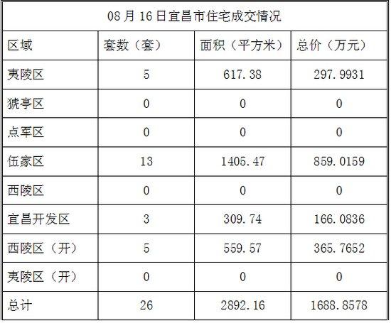 数据风暴:08月16日宜昌市住宅成交26套