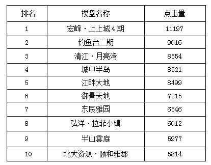 宜昌一周热点楼盘top10 上上城即将开盘雄踞榜首