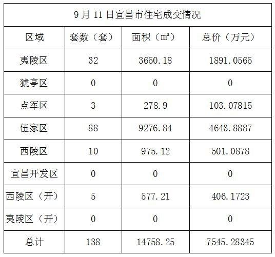 数据风暴:9月11日宜昌住宅成交138套