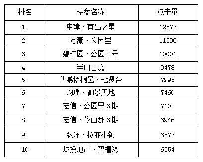 宜昌一周热点楼盘top10 万豪·公园里直逼首位