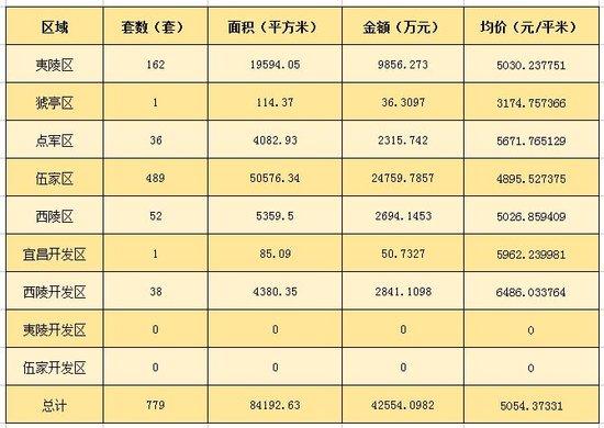 """""""金九""""首周宜昌楼市稳健发展 上周住宅成交779套"""