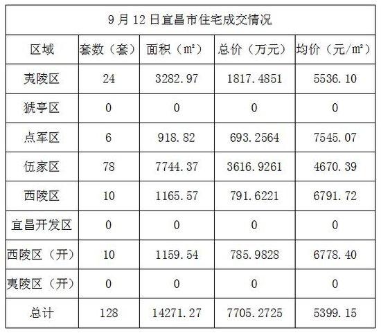9月12日宜昌住宅成交128套 成交均价5399.15元/㎡