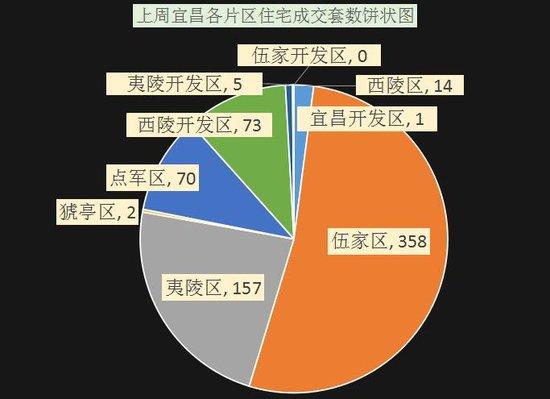 宜昌楼市遇上元宵节 住宅成交暴增至680套