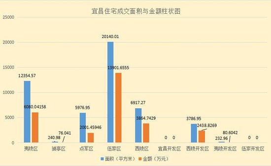 上周宜昌住宅成交454套 环比微跌8.65%