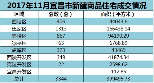 11月宜昌楼市月报:商品房网签3344套 土地成交5宗