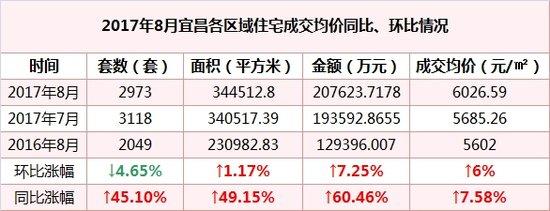 8月宜昌商品房成交2973套 成交金额超20亿