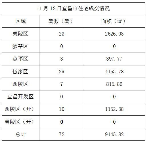 数据风暴:11月12日宜昌住宅成交72套