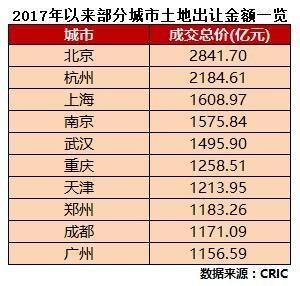 """2017年土地市场:百城卖地近4万亿元 京杭成为""""大卖家"""""""