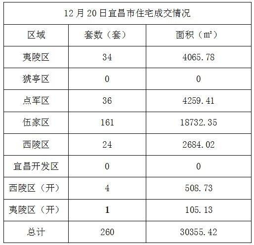 数据风暴:12月20日宜昌住宅成交260套