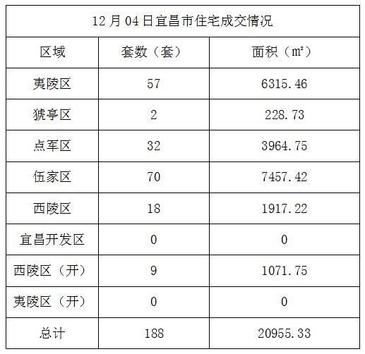 数据风暴:12月04日宜昌住宅成交188套