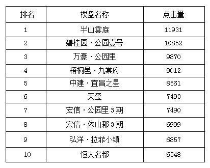 宜昌一周热点楼盘top10 半山雲庭开盘登榜首
