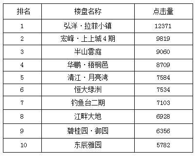 宜昌一周热点楼盘top10 弘洋·拉菲小镇开盘勇夺冠