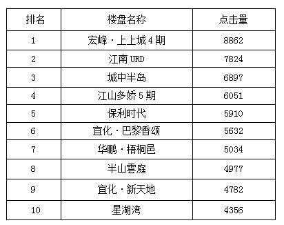 宜昌一周热点楼盘top10 推新项目引关注