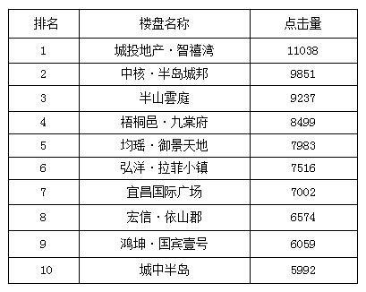 """宜昌一周热点楼盘top10 新推房源成为""""热宠"""""""