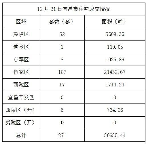 数据风暴:12月21日宜昌住宅成交271套