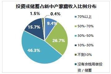 新中产资产配置:3成收入用来投资 越有钱越爱买房