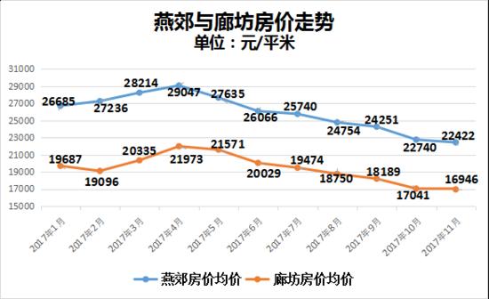 """环京楼市""""晴雨表""""现状 房价跌67% 中介一条街仅剩招牌"""