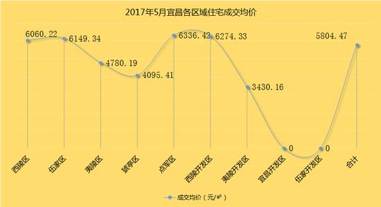 厉害了红五月 宜昌本月住宅成交3458套
