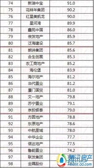 重磅2015年1-10月中国典型房企销售业绩排行榜TOP130