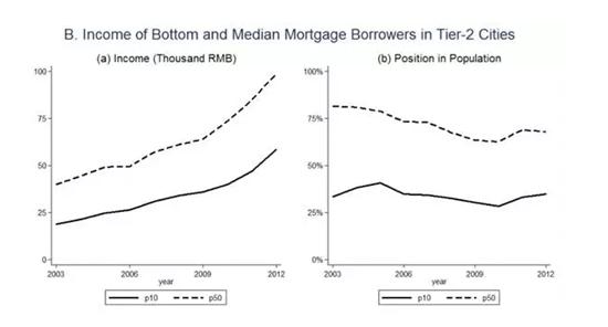重磅研究揭示中国房价之谜 谁在买房?