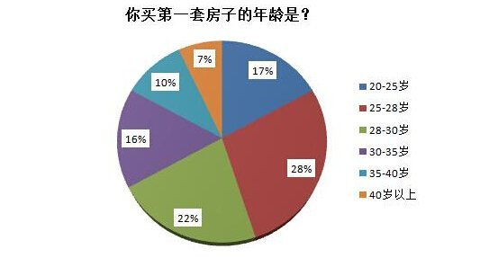 近半数湖南人28岁前买第一套房