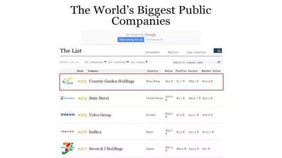 福布斯全球300强!碧桂园与苹果、微软等比肩同行