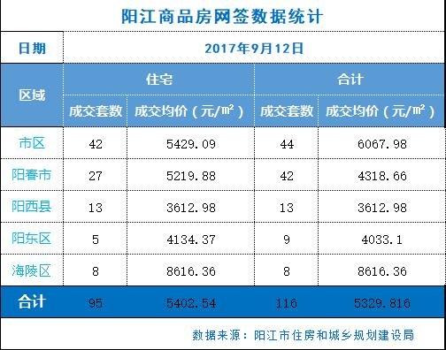 阳江楼市9.12网签116套 市区均价6068元/㎡