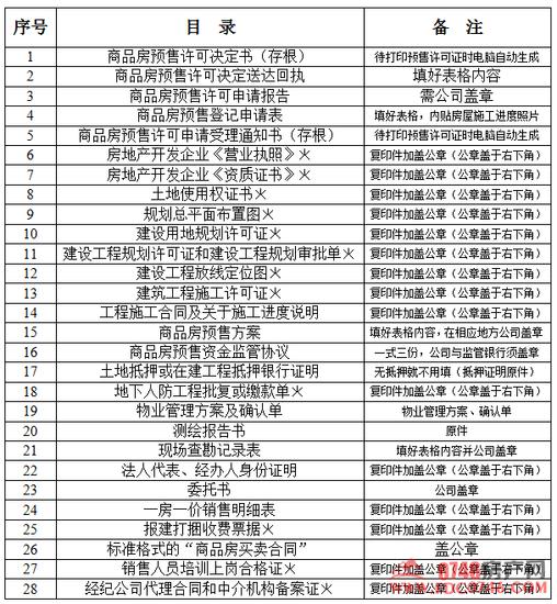 永州市办理商品房预售许可证核发办事指南_频皇室红木家具图片