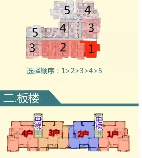 板式or塔式?一张图教你如何选到最佳房型!