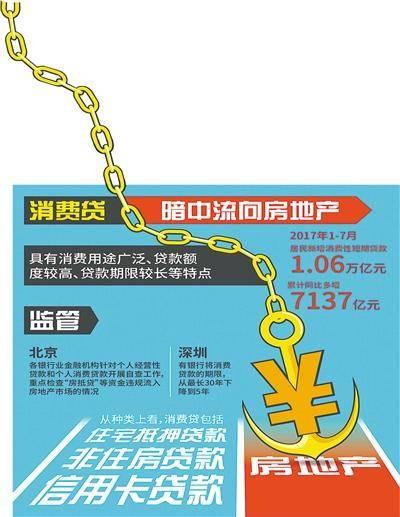 严查房抵贷违规流入楼市 中介称房抵贷最长能办25年