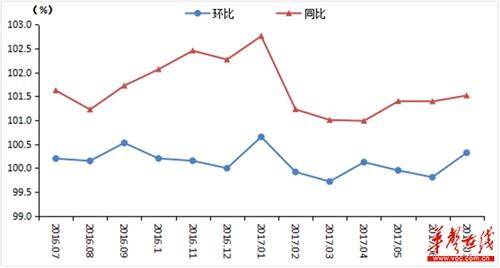 湖南7月居民消费价格同比上涨1.5% 菜涨肉跌
