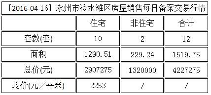 4月16日永州新房网签15套,其中住宅网签13套