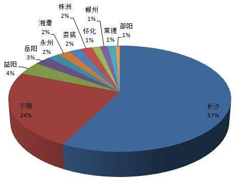 2016年315维权报告出炉 房产类投诉占三分之一