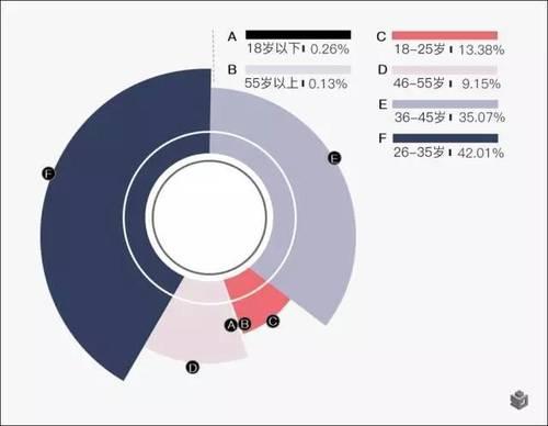 大数据迁徙图:逃离北上广,他们去了那里?