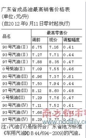 广东93号汽油价格提高0.44元