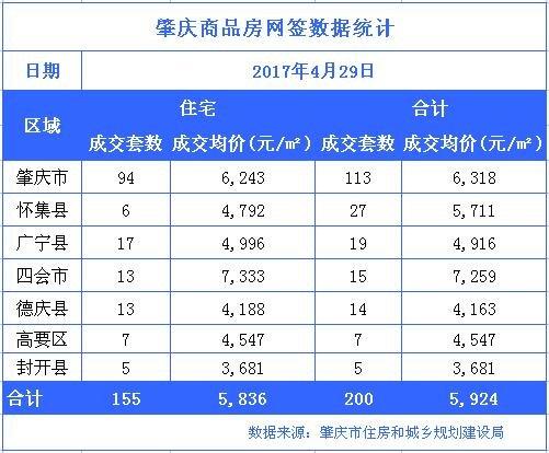 肇庆楼市4月29日网签200套 市区均价6318元/㎡