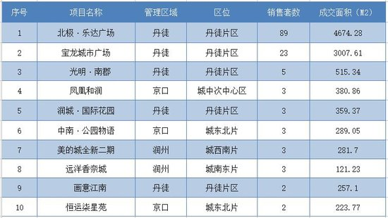 12月25日镇江全市新房共成交252套 市区成交153套