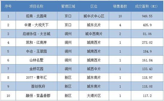 9月12日镇江全市新房共成交99套 市区成交29套
