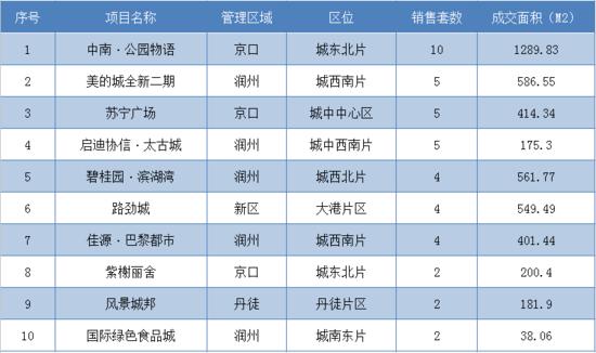7月16日镇江全市新房共成交74套 市区成交47套