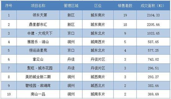 12月6日镇江全市新房共成交199套 市区成交93套