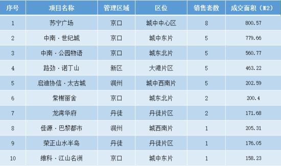 7月27日镇江全市新房共成交99套 市区成交48套